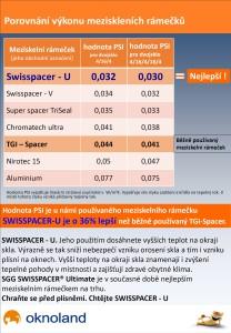 Swisspacer U II
